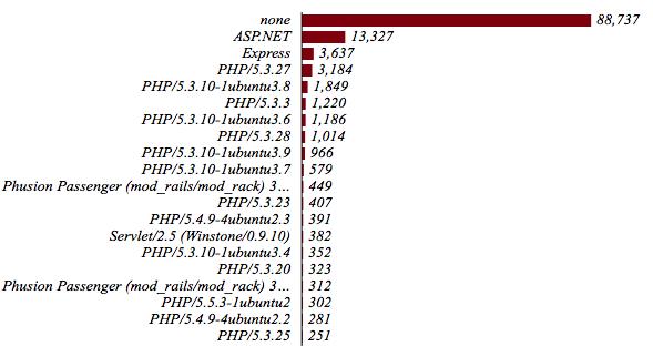 AWS appstack Jan 1 port 80
